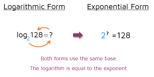 Logarithmic Equations with Logs on one side - Kate's Math lessons