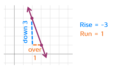 How do you do rise over run to find the slope of a line?