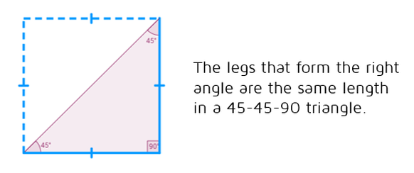The legs of a 45-45-90 triangle are the same length.
