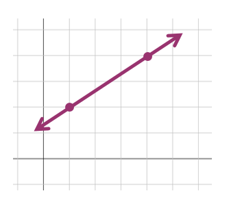 Use a graph to find the slope of a line.