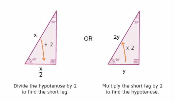 Shortcut relationship between short leg and hypotenuse of 30-60-90 triangle.