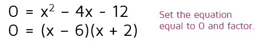 How to solve a quadratic equation by factoring.