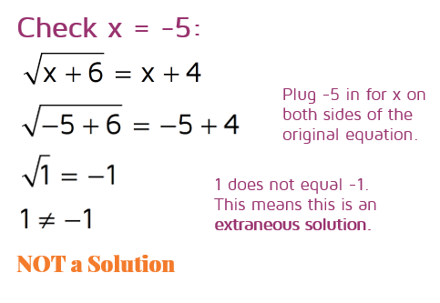 Checking for extraneous roots when solving radical equations.