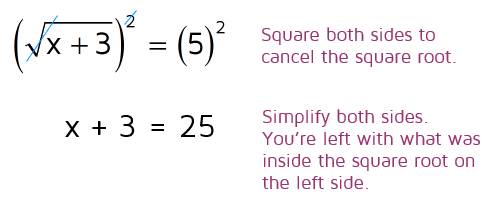 Solving equations involving square roots.