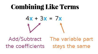 What does it mean to combine like terms? katesmathlessons.com