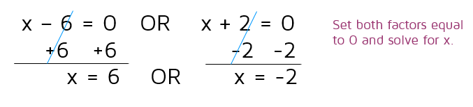 How to use the Zero Product Property to solve a quadratic equation by factoring.