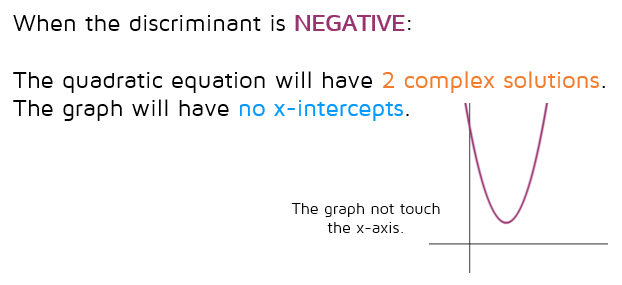 If the discriminant is negative, the quadratic equation will have 2 complex roots.  The graph will not cross the x-axis.