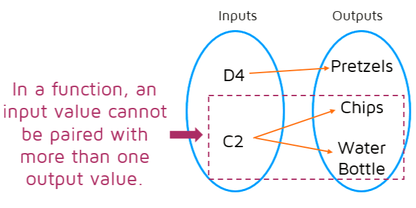 Intro to functions p2 kates math lessons how to use a mapping diagram to determine if a relation is a function ccuart Image collections