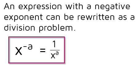 An expression with a negative exponent can be rewritten as a division problem.