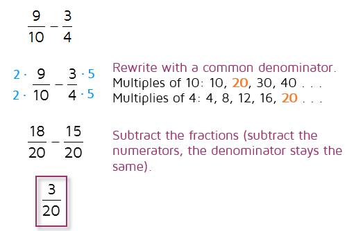 how to add different fractions