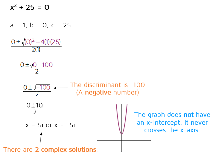 When the discriminant is negative, the solutions will be complex (the answer will involve the imaginary number i). The graph will not touch the x-axis.