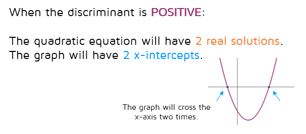 If the discriminant is positive, the quadratic equation will have 2 real solutions. This also means the graph will have 2 x-intercepts (it will cross the x-axis twice).
