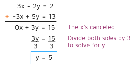 Solving a system using elimination.  katesmathlessons.com