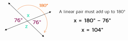 Diagram shows congruent vertical angles and indicates linear pair must add to 180 degrees.