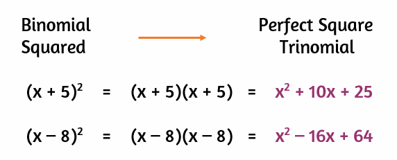How do you know if it's a perfect square trinomial?