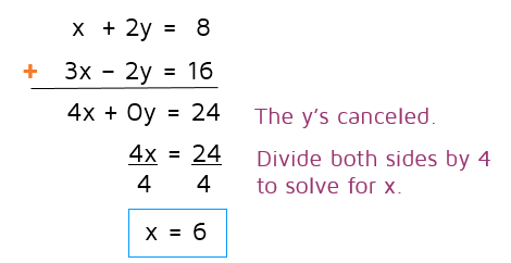 How do you use the addition method to solve a system of equations? katesmathlessons.com