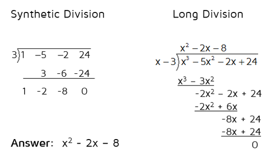 Synthetic division is a shortcut to long division.