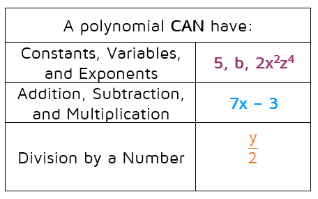 Polynomial rules