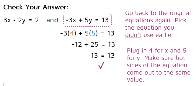 How to check your answer to a system of equations.  katesmathlessons.com