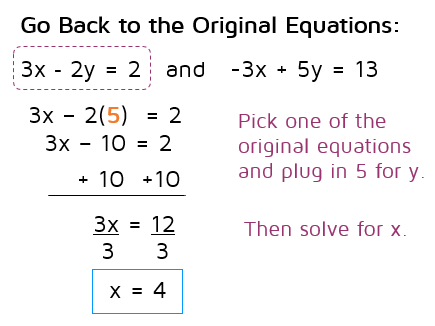 How to use elimination to solve a system.  katesmathlessons.com