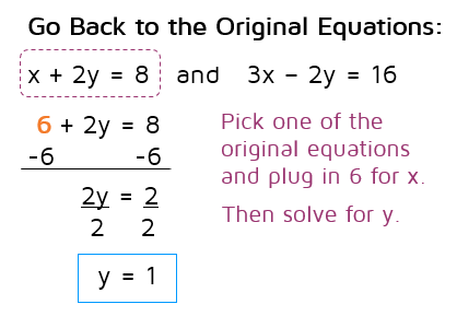 How do you solve systems of equations using the elimination method?