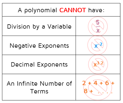 Polynomial rule with non-examples.