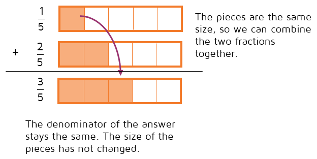 When fractions have a common denominator, you can combine the two together. The denominator does not change.