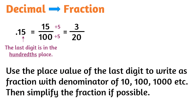 How to convert a decimal into a fraction.
