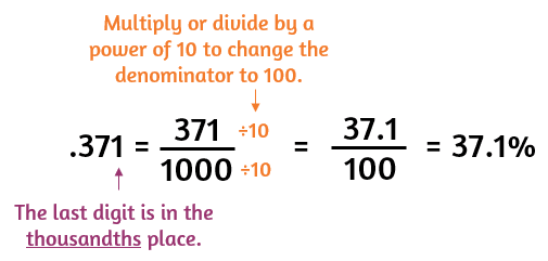 How to change a decimal to a percent by rewriting as a fraction with a denominator of 100.