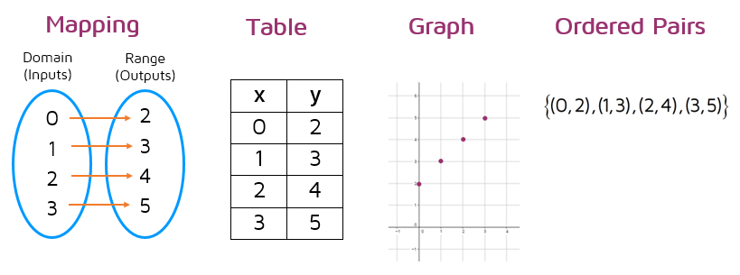 Representing a function with mappings, tables, graphs, and sets of ordered pairs.