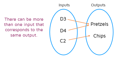 A function can have multiple inputs that correspond to the same output. A function mapping diagram can have multiple arrows that point to the same output on the right.