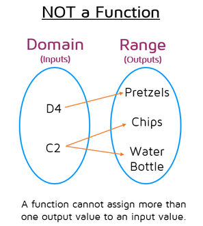 Not all mapping diagrams represent functions. A function can only assign ONE output value to each input value.
