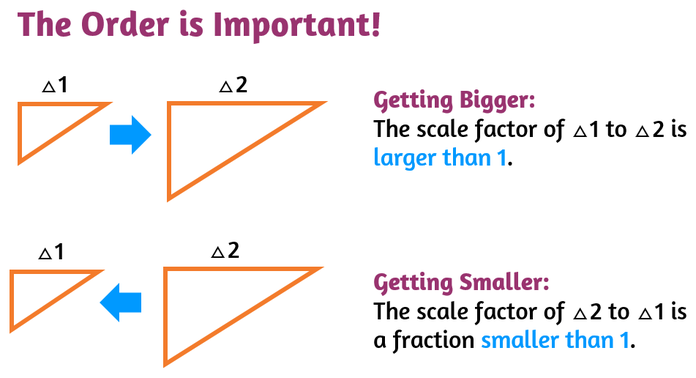 The order is important when finding the scale factor.