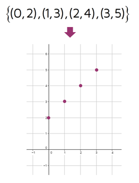 Using a graph to represent a function.