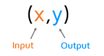 Using ordered pairs to represent functions. Input values are listed first as the x-coordinates and output values are listed second as the y-coordinates.