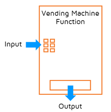 You can visualize a function as a vending machine. It has an input and an output.