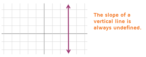 Vertical lines always have an undefined slope.