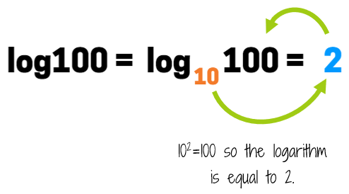 log 100 is equal to 2 because 10 to the 2nd power is 100.