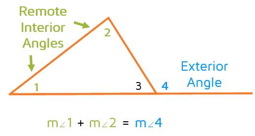 The Exterior Angle Theorem: The sum of the measures of the two remote interior angles is equal to the measure of the exterior angle.