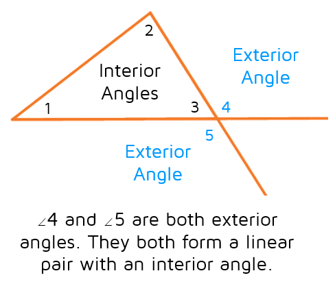 Exterior angles of a triangle form a linear pair with an interior angle.