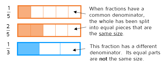 When fractions have a common denominator, the whole has been split into equal pieces that are the same size. When the denominators are different, the pieces are different sizes.