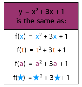 Writing equations in function notation with different variables inside the parentheses.