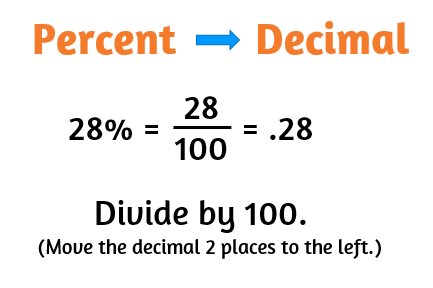 How to change a percent to a decimal.