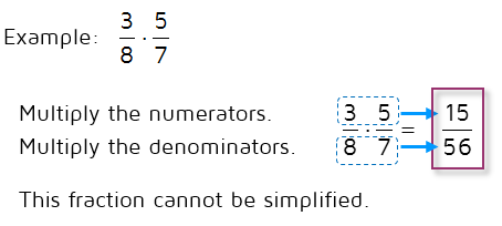 How do you multiply fractions?