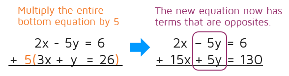 How do you use the elimination method in algebra?