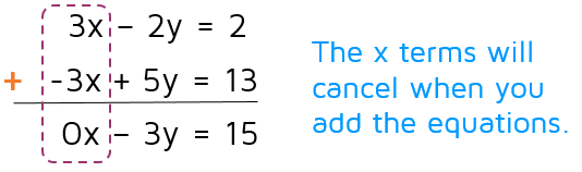 Cancel terms with addition/elimination method