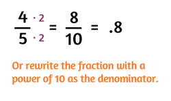 How to convert a fraction to a decimal without a calculator.