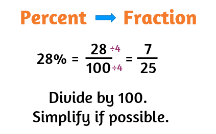 How do you change a percent to a fraction?