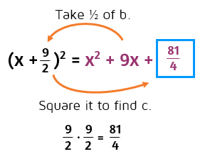 How do you complete the square when the constant is a fraction?