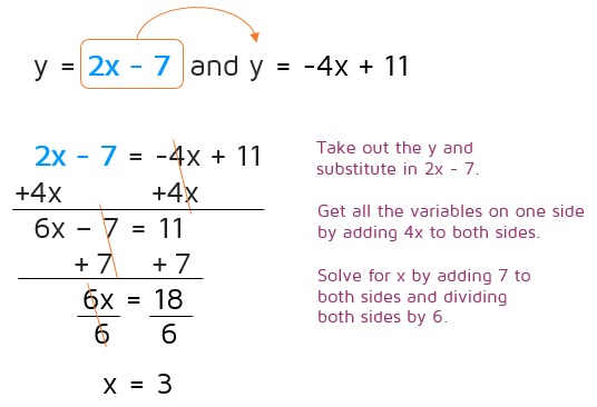 How to use the substitution method to solve a system of linear equations.